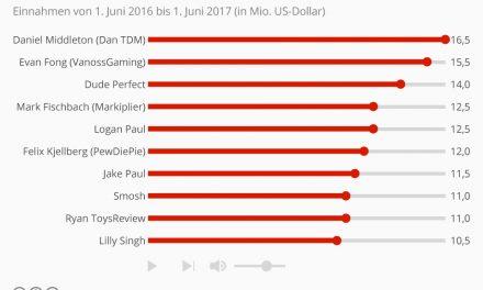 Die Top 10 der bestverdienenden Youtuber 2017
