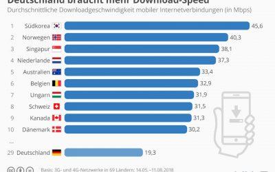 Platz 29: Deutschland braucht mehr Download Speed